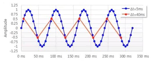 Fig: Amplitude v/s time for various time steps