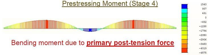Bending moment diagram due to Primary and Secondary post-tension force 1