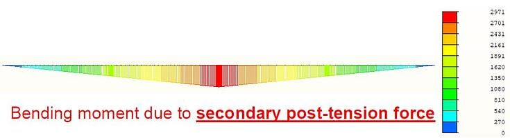 Bending moment diagram due to Primary and Secondary post-tension force 2