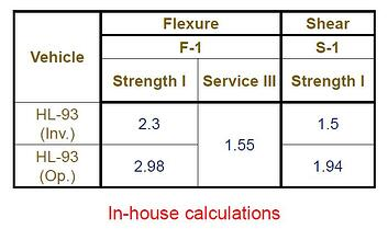 Rating factor from In-house calculation