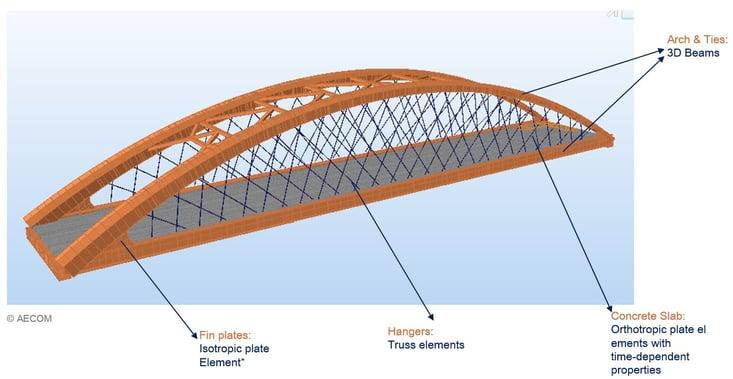 Model overview (© AECOM)