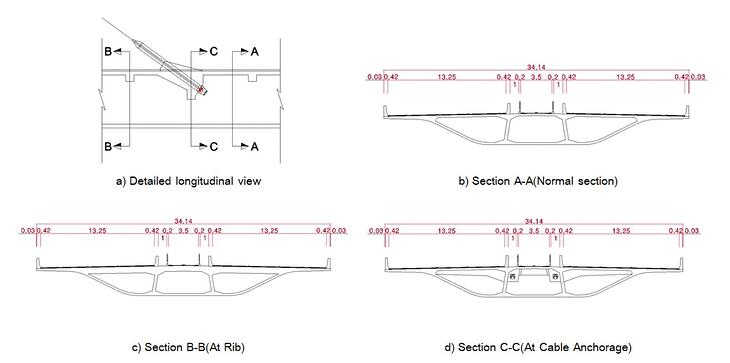 Overview of Cross-Sections