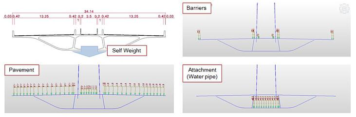 Self Weight & Superimposed Loads