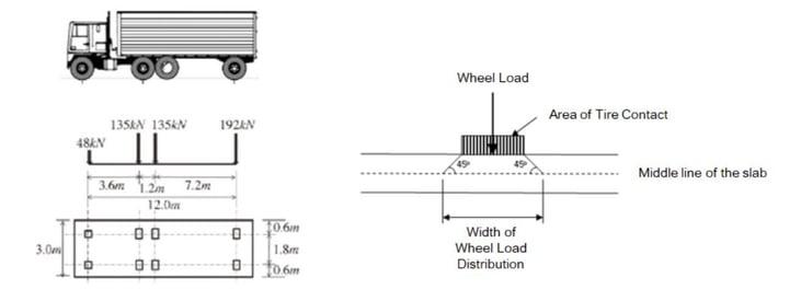 Vehicle Type & Wheel Loads