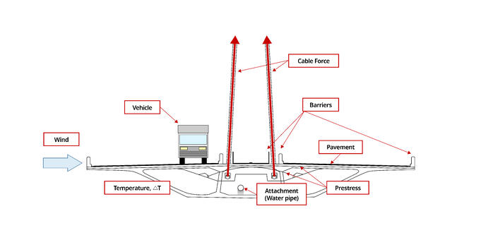 1_Fig. All conditions around the girder