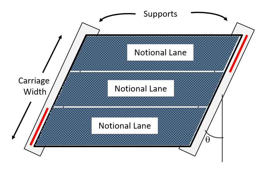 Definition of Notional Lanes, Carriageways, and Supports