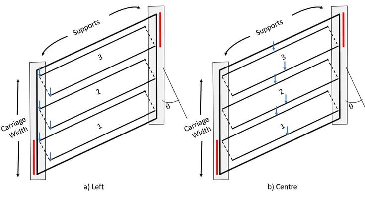 Standard Loading Pattern-1