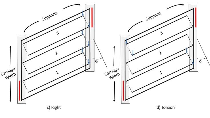 Standard Loading Pattern-2