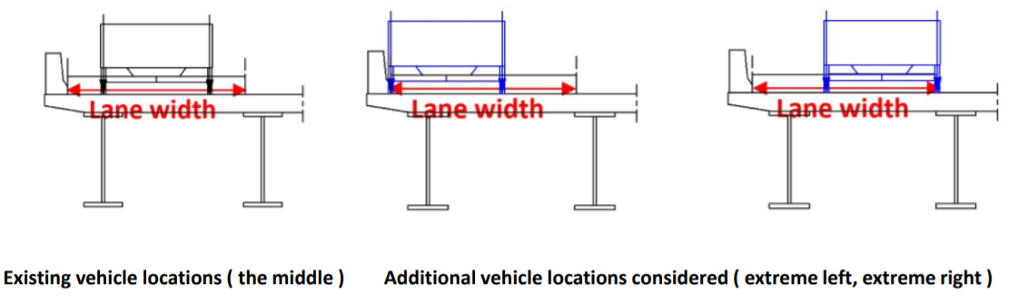 Vehicle Placement over Lane Width