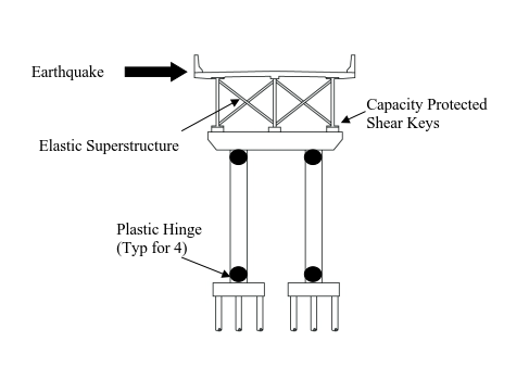 Ductile Substructure and Elastic Superstructures system allowing Plastic Hinges (US DOT FHWA 2014)