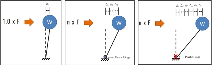Simple SDOF structure with applied incrementally increasing lateral forces