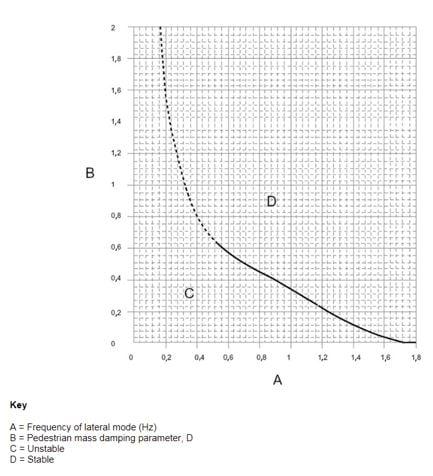 Figure 10: Evaluation the stability of a pedestrian bridge
