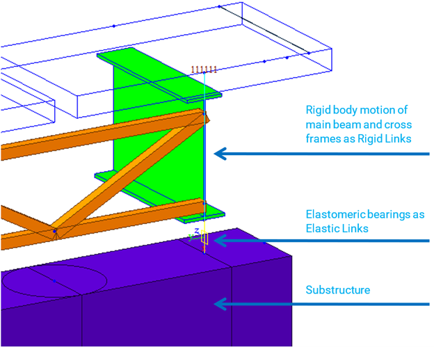Figure 6. Usage of Elastic Links and other elements in midas Civil for structural elastomeric bearing connection.