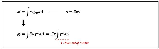 Moment of Inertia Formula I