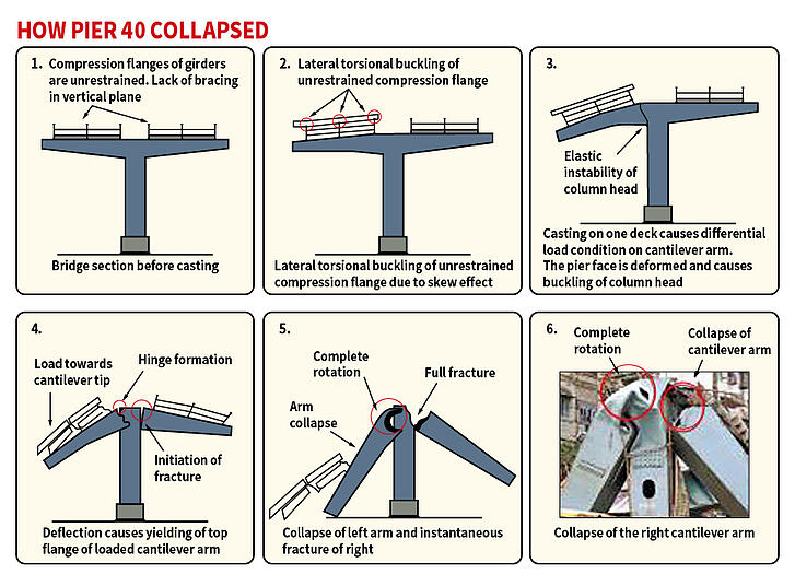 Sequence of the collapse of the cantilever arm of pier 40