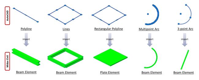 Image 2-5 Element Type Comparison