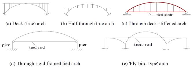 Long Span arch bridges fig 1