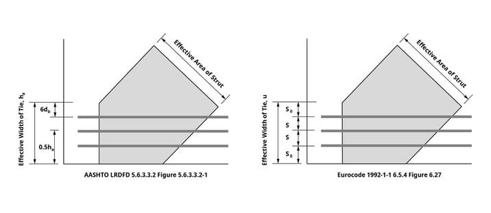 Effective Width of Ties (AASHTO and Eurocode)