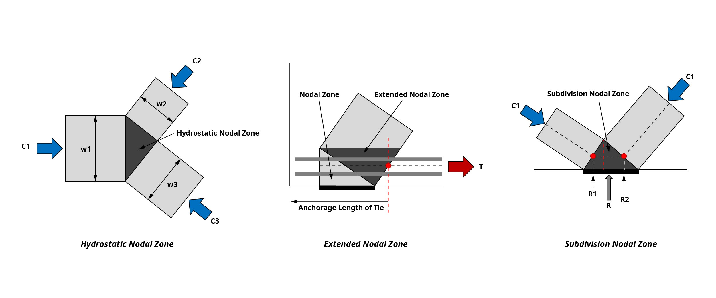 Types of Strut-and-Tie Model Nodal Zone