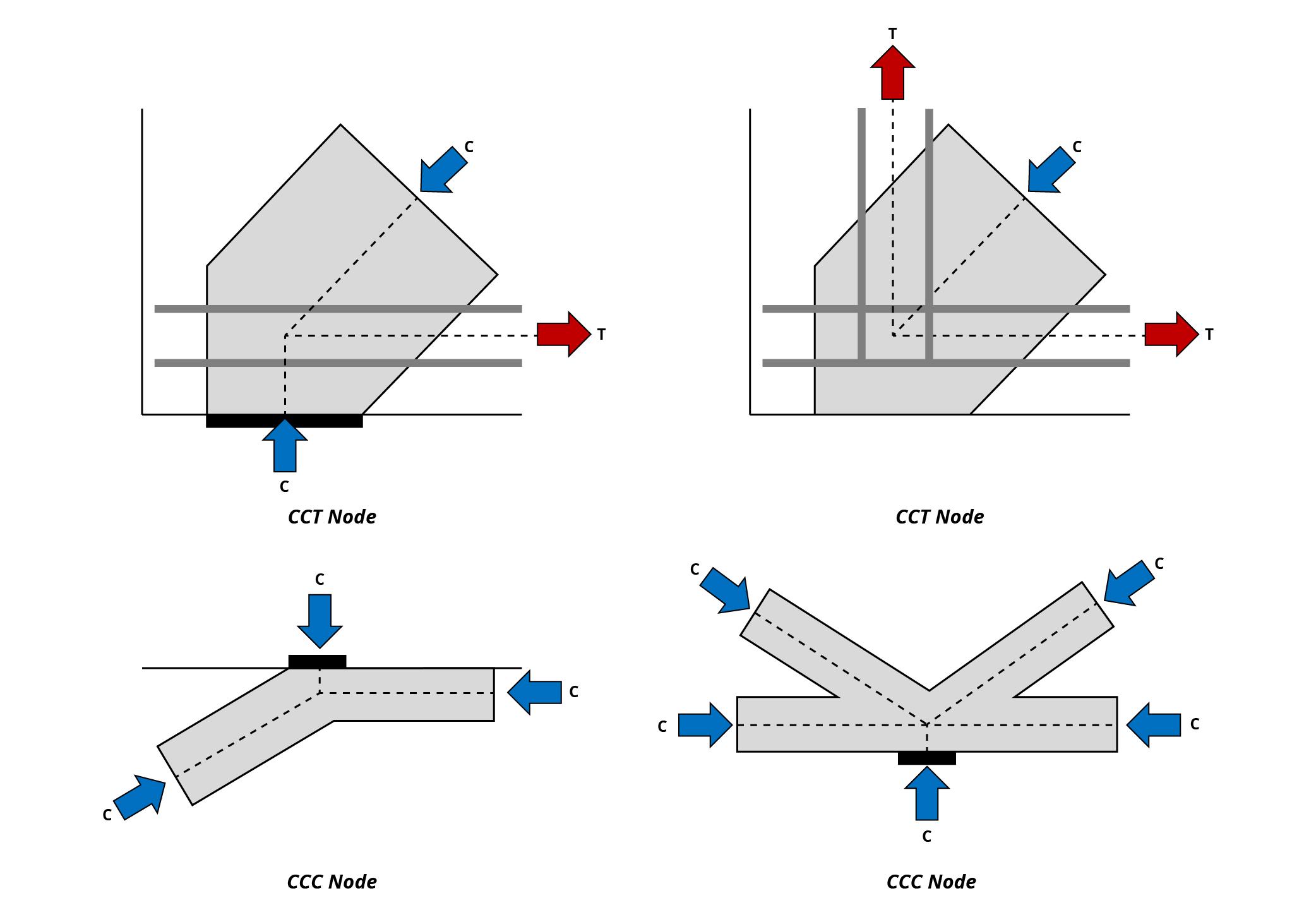 Types of Strut-and-Tie Model Nodes