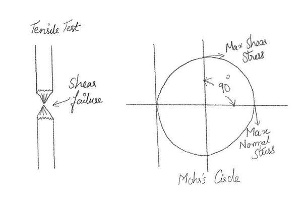 Fig.2 Tensile Test & Mohrs Circle