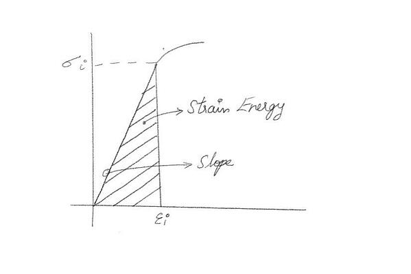 Fig.4 Strain Energy