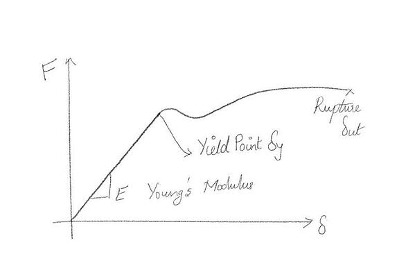 Stress-Strain Curve of Ductile Material