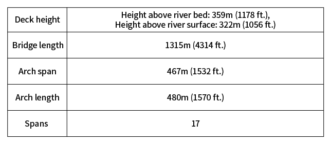 Key Technical Data of the Chenab Bridge