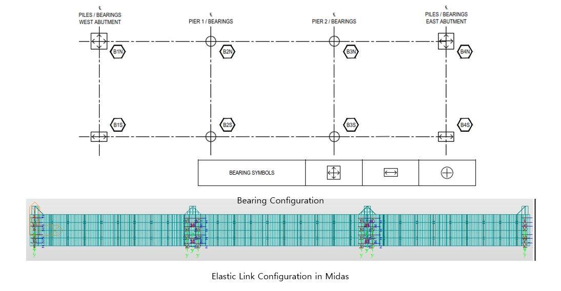 Bearing configuration
