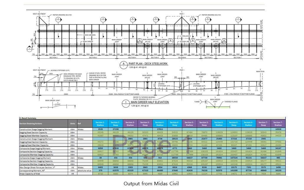 Manual ULS and SLS checks for the bridge