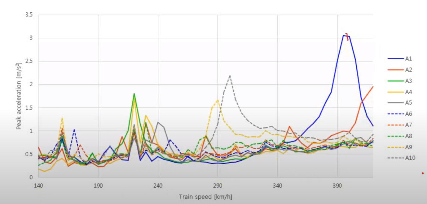 Fig: Peak acceleration at different train speed for different train model
