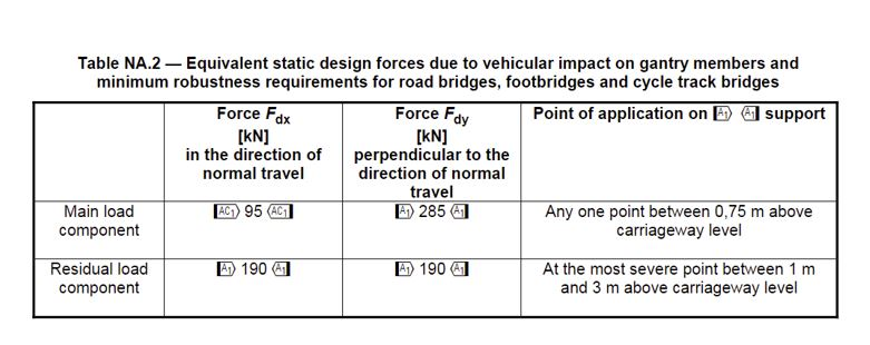 Figure 6: Equivalent static design force due to the impact