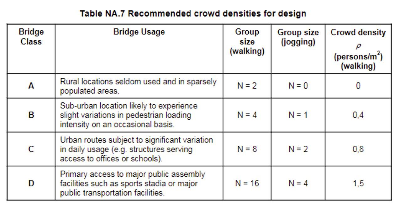 Figure 8: Classes of the footbridges in Eurocode